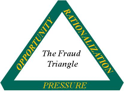 Triangle of fraud